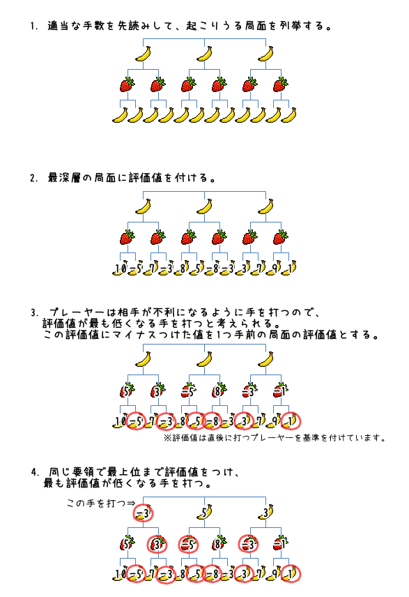 ネガマックス法図解